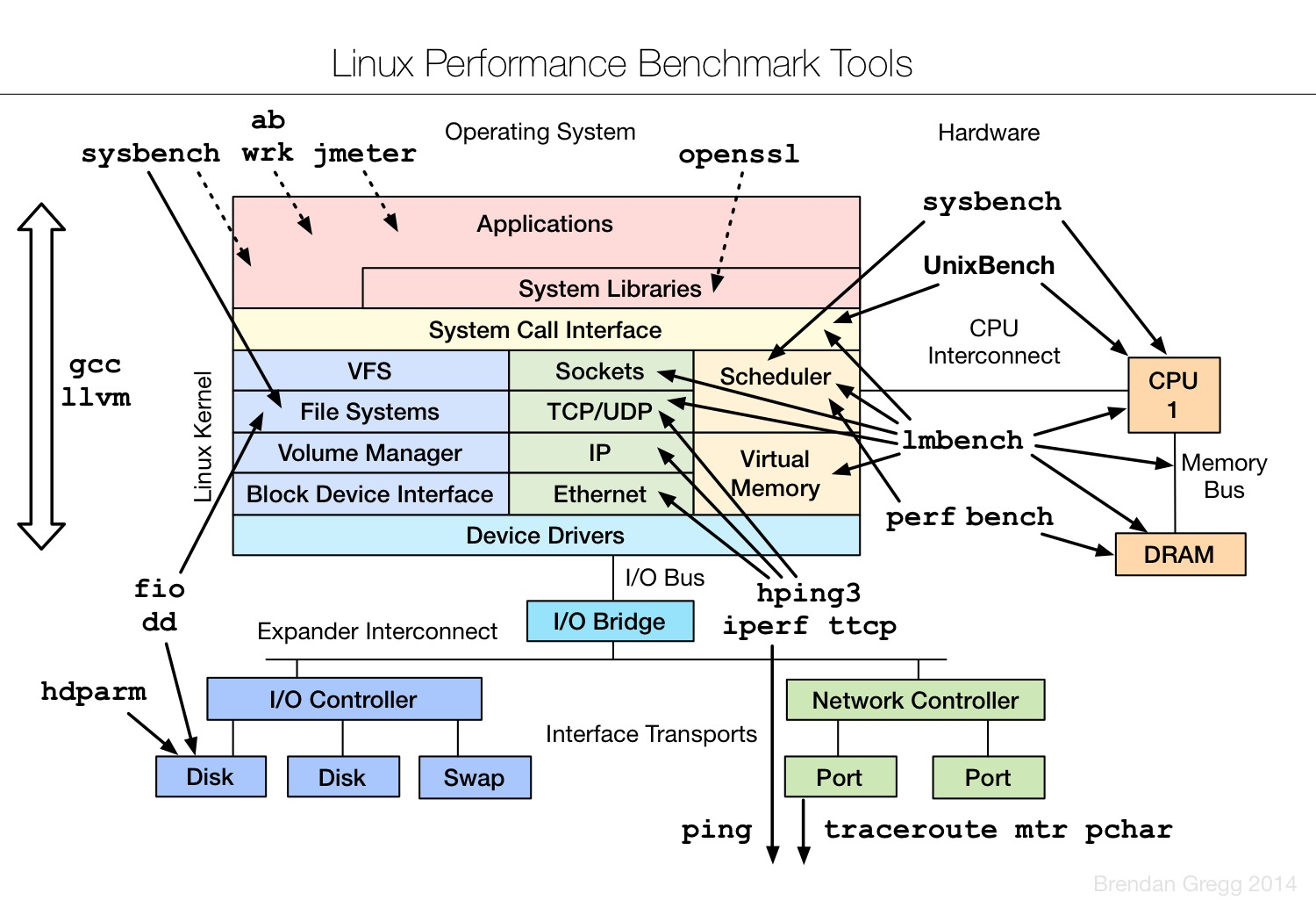 Linux.Performance.Benchmarking.Tools