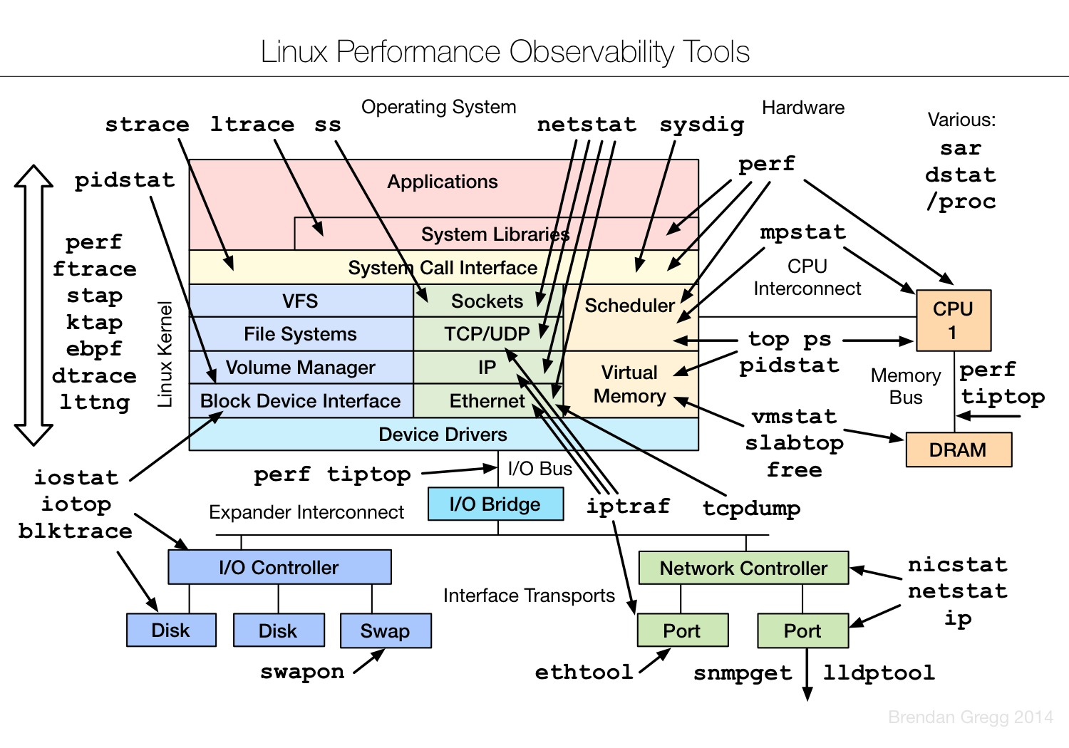 Linux.Performance.Observability.Tools
