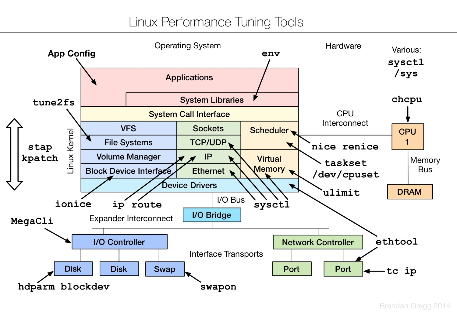Linux.Performance.Tuning.Tools